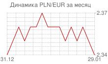 График польского злотого к евро за месяц