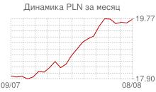 График курса польского злотого к рублю за месяц