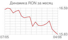 График курса нового румынского лея к рублю за месяц