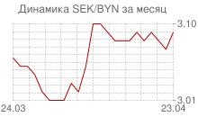 График шведской кроны к белорусскому рублю за месяц