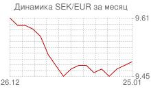 График шведской кроны к евро за месяц