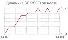 График шведской кроны к сингапурскому доллару за месяц