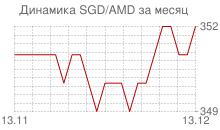 График сингапурского доллара к армянскому драму за месяц