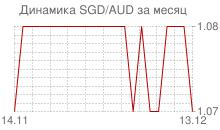 График сингапурского доллара к австралийскому доллару за месяц