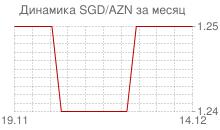График сингапурского доллара к азербайджанскому манату за месяц