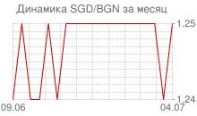 График сингапурского доллара к болгарскому леву за месяц