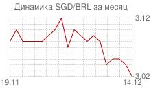 График сингапурского доллара к бразильскому реалу за месяц