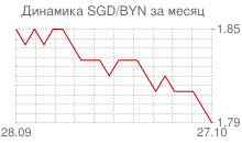 График сингапурского доллара к белорусскому рублю за месяц