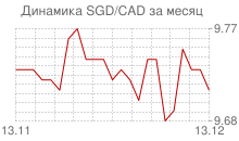 График сингапурского доллара к канадскому доллару за месяц