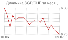График сингапурского доллара к швейцарскому франку за месяц