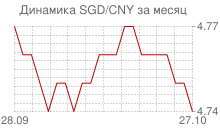 График сингапурского доллара к китайскому юаню за месяц