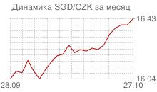 График сингапурского доллара к чешской кроне за месяц