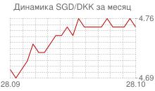 График сингапурского доллара к датской кроне за месяц