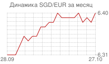 График сингапурского доллара к евро за месяц