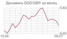 График сингапурского доллара к фунту стерлингов за месяц