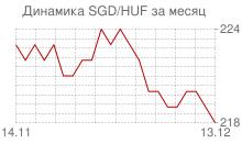 График сингапурского доллара к венгерскому форинту за месяц