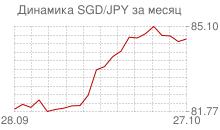 График сингапурского доллара к японской йене за месяц