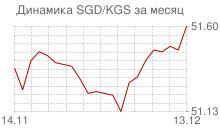 График сингапурского доллара к киргизскому сому за месяц