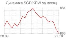 График сингапурского доллара к вону Республики Корея за месяц