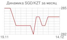 График сингапурского доллара к казахстанскому тенге за месяц