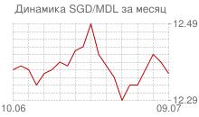 График сингапурского доллара к молдавскому лею за месяц