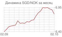 График сингапурского доллара к норвежской кроне за месяц