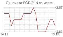График сингапурского доллара к польскому злотому за месяц