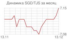 График сингапурского доллара к таджикскому сомони за месяц