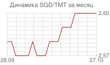 График сингапурского доллара к новому туркменскому манату за месяц