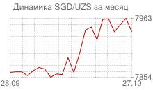 График сингапурского доллара к узбекскому суму за месяц
