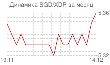 График сингапурского доллара к СДР за месяц