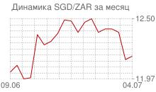График сингапурского доллара к южноафриканскому рэнду за месяц