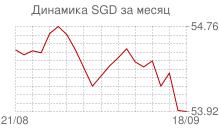 График курса сингапурского доллара к рублю за месяц
