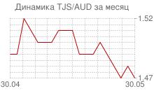 График таджикского сомони к австралийскому доллару за месяц