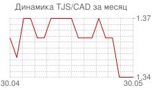 График таджикского сомони к канадскому доллару за месяц
