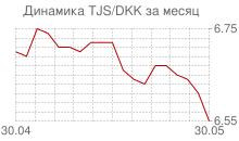 График таджикского сомони к датской кроне за месяц
