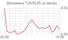 График таджикского сомони к евро за месяц
