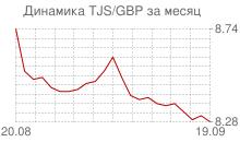 График таджикского сомони к фунту стерлингов за месяц
