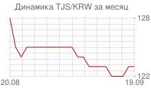График таджикского сомони к вону Республики Корея за месяц