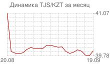График таджикского сомони к казахстанскому тенге за месяц