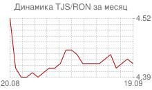 График таджикского сомони к новому румынскому лею за месяц