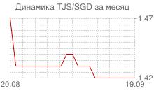 График таджикского сомони к сингапурскому доллару за месяц