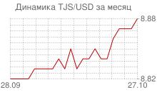 График таджикского сомони к доллару за месяц