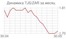 График таджикского сомони к южноафриканскому рэнду за месяц