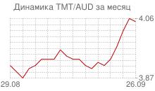 График нового туркменского маната к австралийскому доллару за месяц