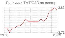 График нового туркменского маната к канадскому доллару за месяц