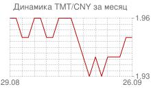 График нового туркменского маната к китайскому юаню за месяц