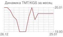 График нового туркменского маната к киргизскому сому за месяц