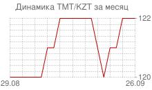 График нового туркменского маната к казахстанскому тенге за месяц
