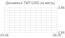 График нового туркменского маната к доллару за месяц
